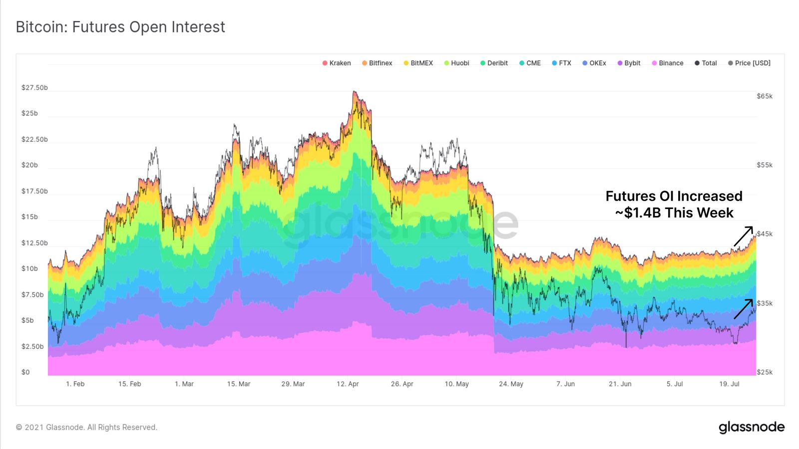 Open Interest in den Bitcoin Futures