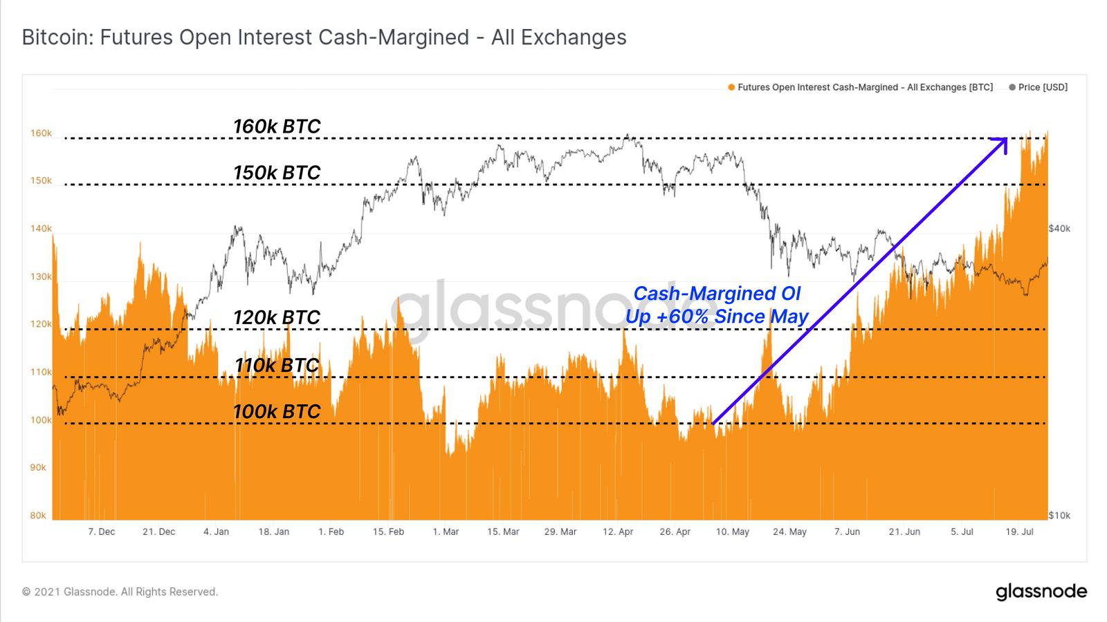 Open Interest in Cash-Margin