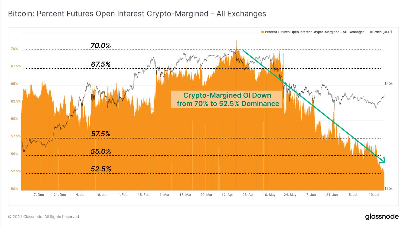 Open Interest in Coin-Margin