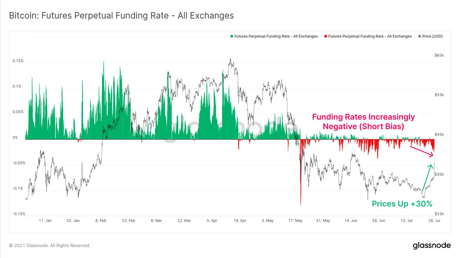 Funding Rates in den Bitcoin Perpetual Futures