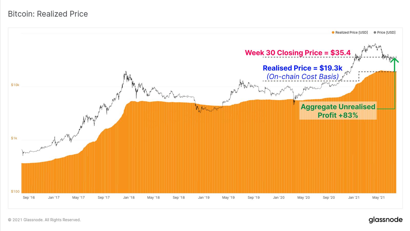Realisierter Preis von Bitcoin