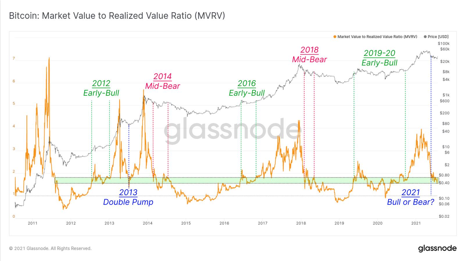 MVRV Ratio für Bitcoin