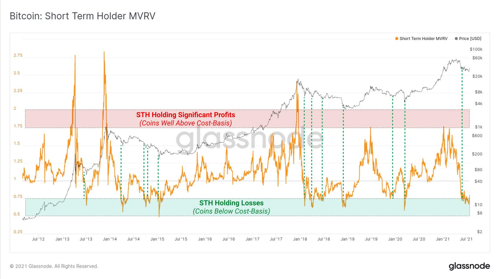 MVRV Ratio angepasst auf Kurzzeitinvestoren