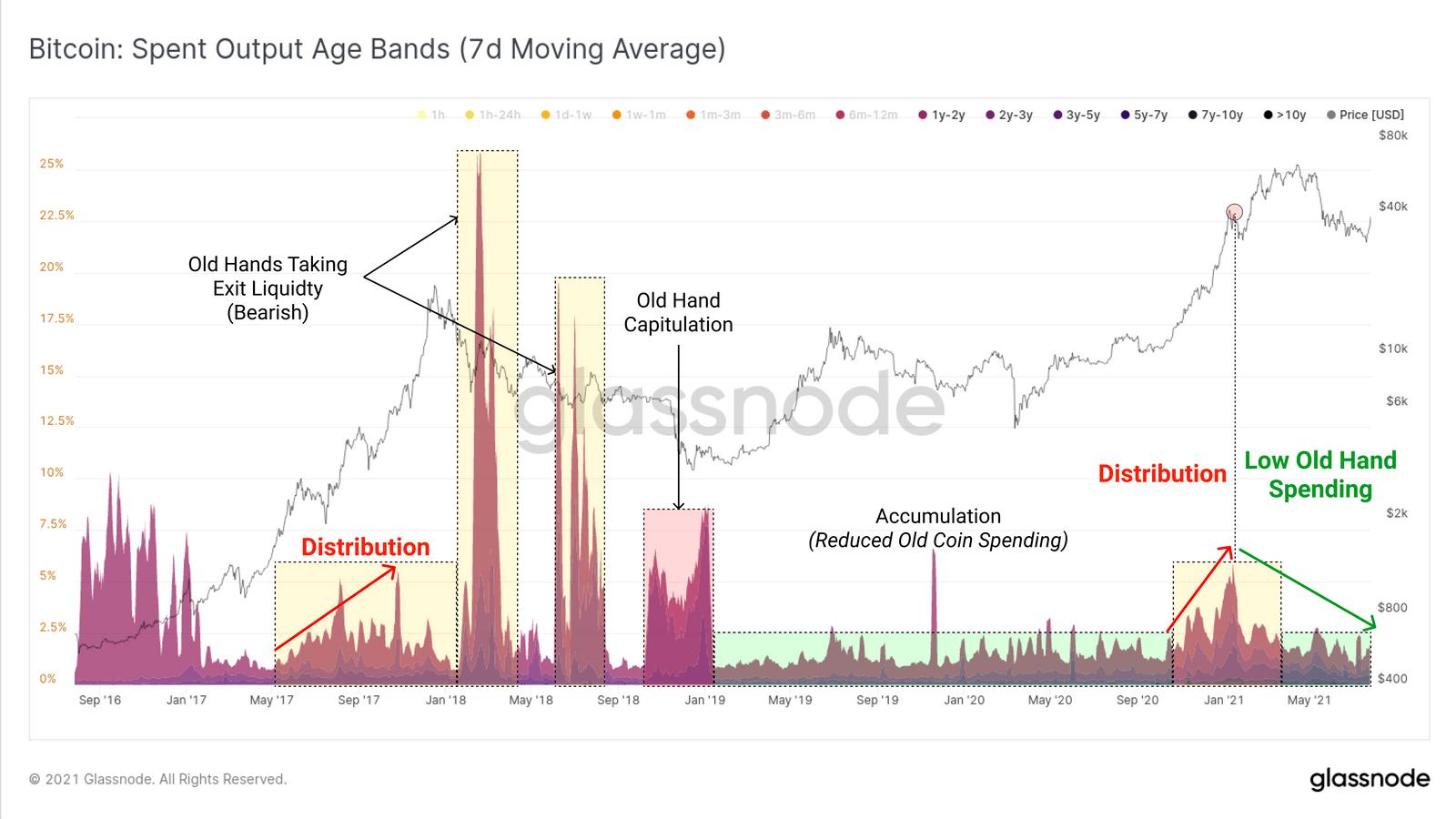 Spent Output Age Bands für Bitcoin