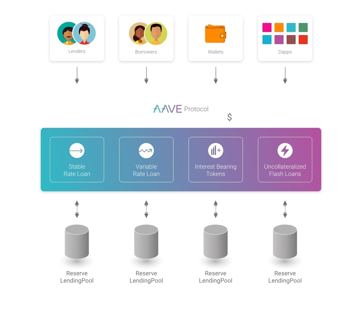 Funktionen des Aave (AAVE) Protokolls