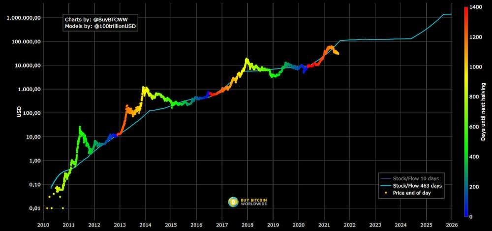 Bitcoin Stock-to-Flow Chart von PlanB