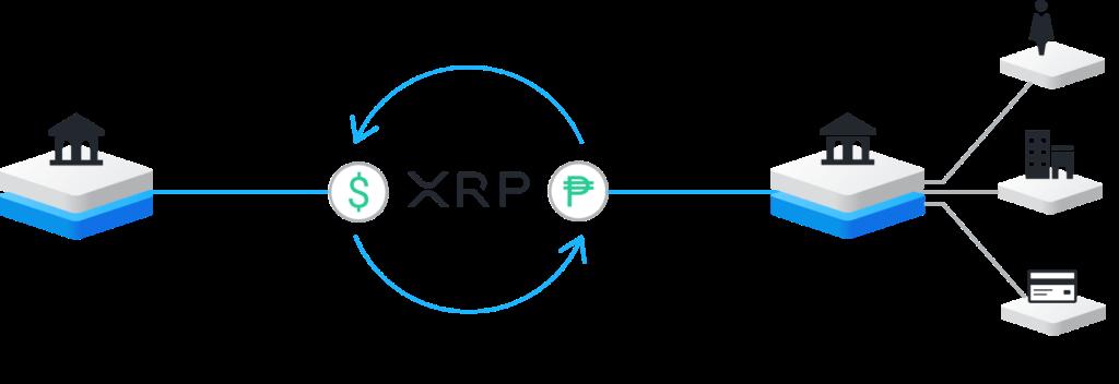 Funktionsweise von RippleNet in Kombination mit On-Demand-Liquidity. Quelle: https://ripple.com