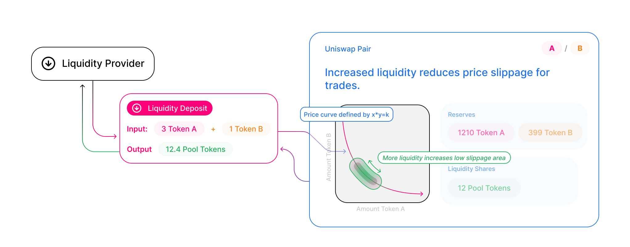 Uniswap (UNI) Funktionsweise Liquiditypools