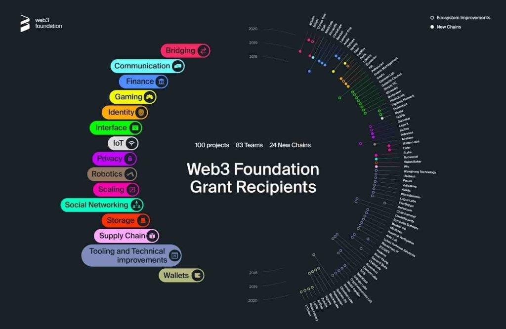 Polkadot (DOT) Web3 Foundation