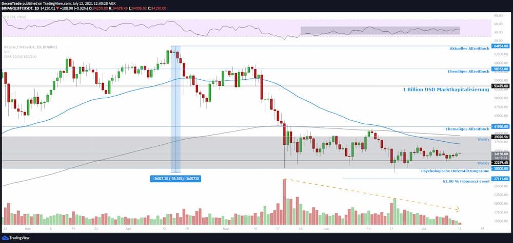 Bitcoin Kurs Analyse (BTC/USDT) im Tageschart für 07/2021