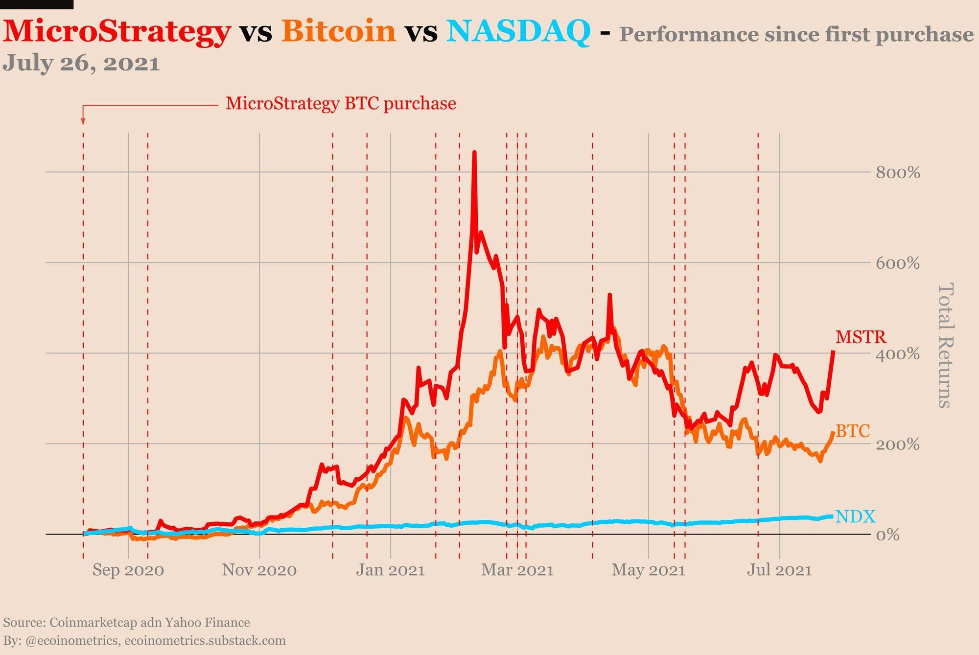 Performance von MicroStrategy versus Bitcoin versus NASDAQ