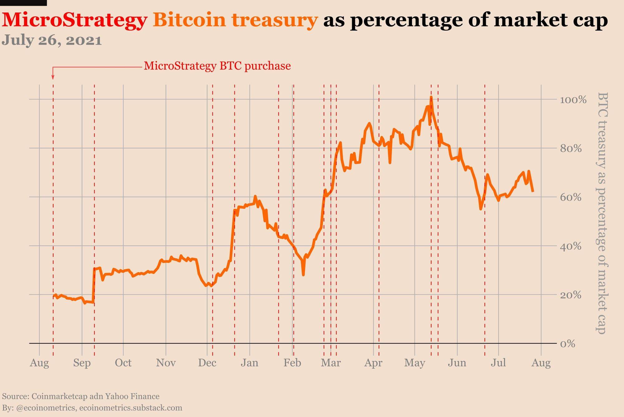Anteil der BTC Holdings von MicroStrategy an der Marktkapitaliusierung des Unternehmens
