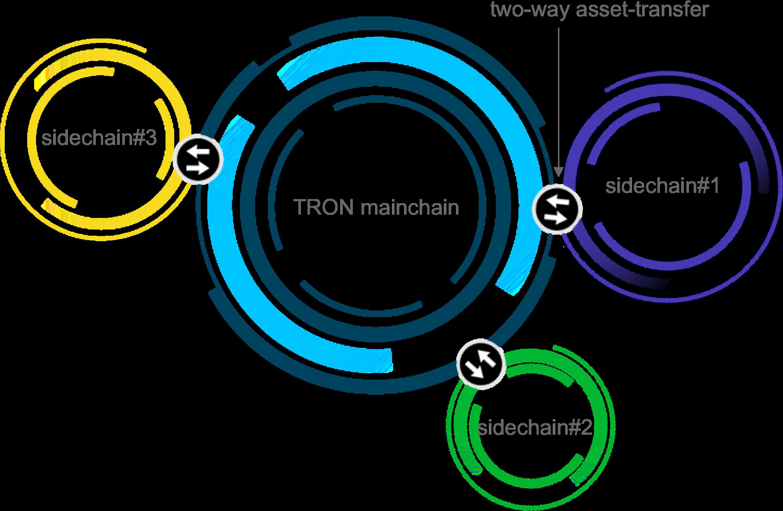 Konzeption der TRON Ökosystems mit Sidechains