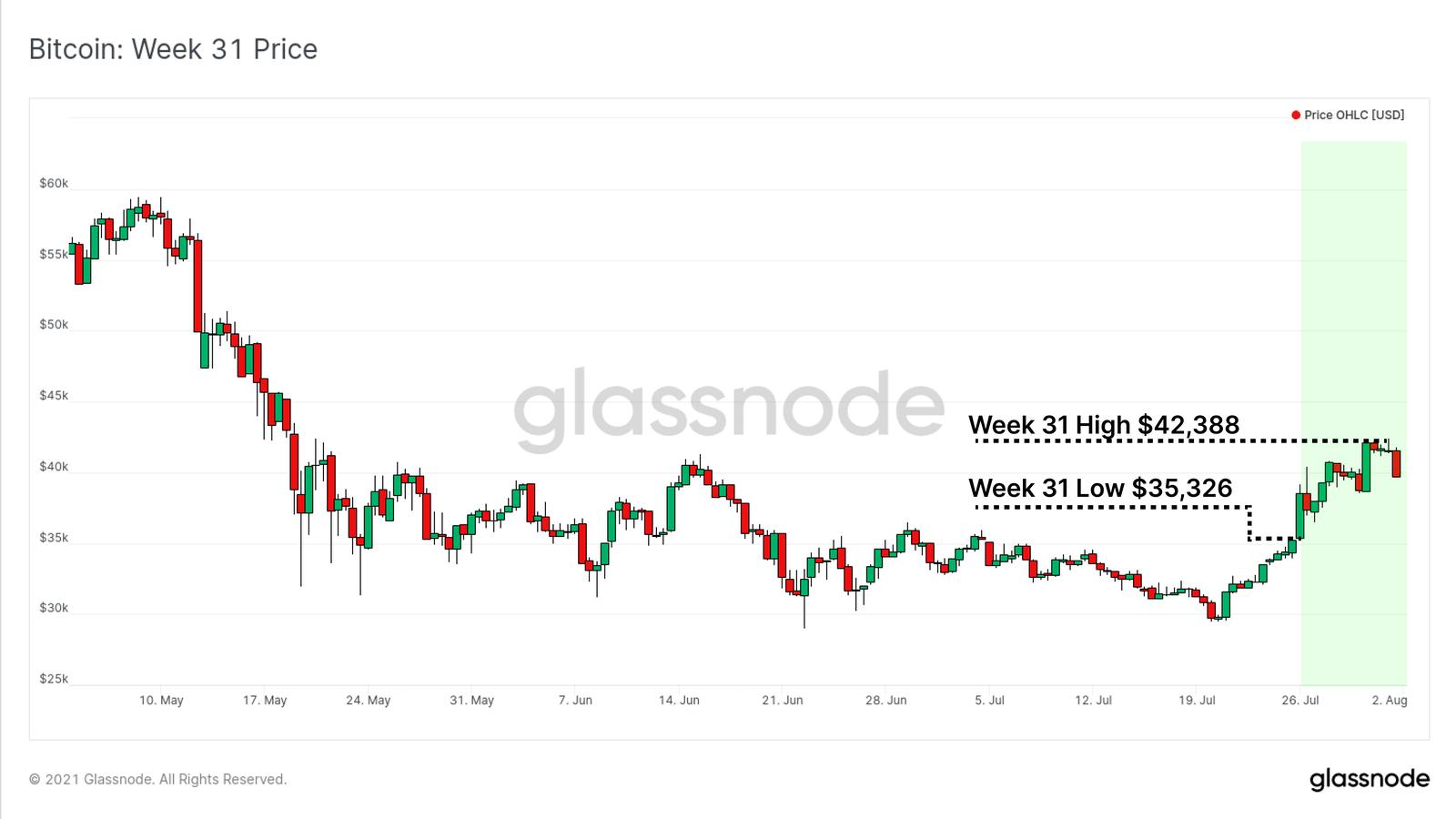 Bitcoin Preis von Glassnode
