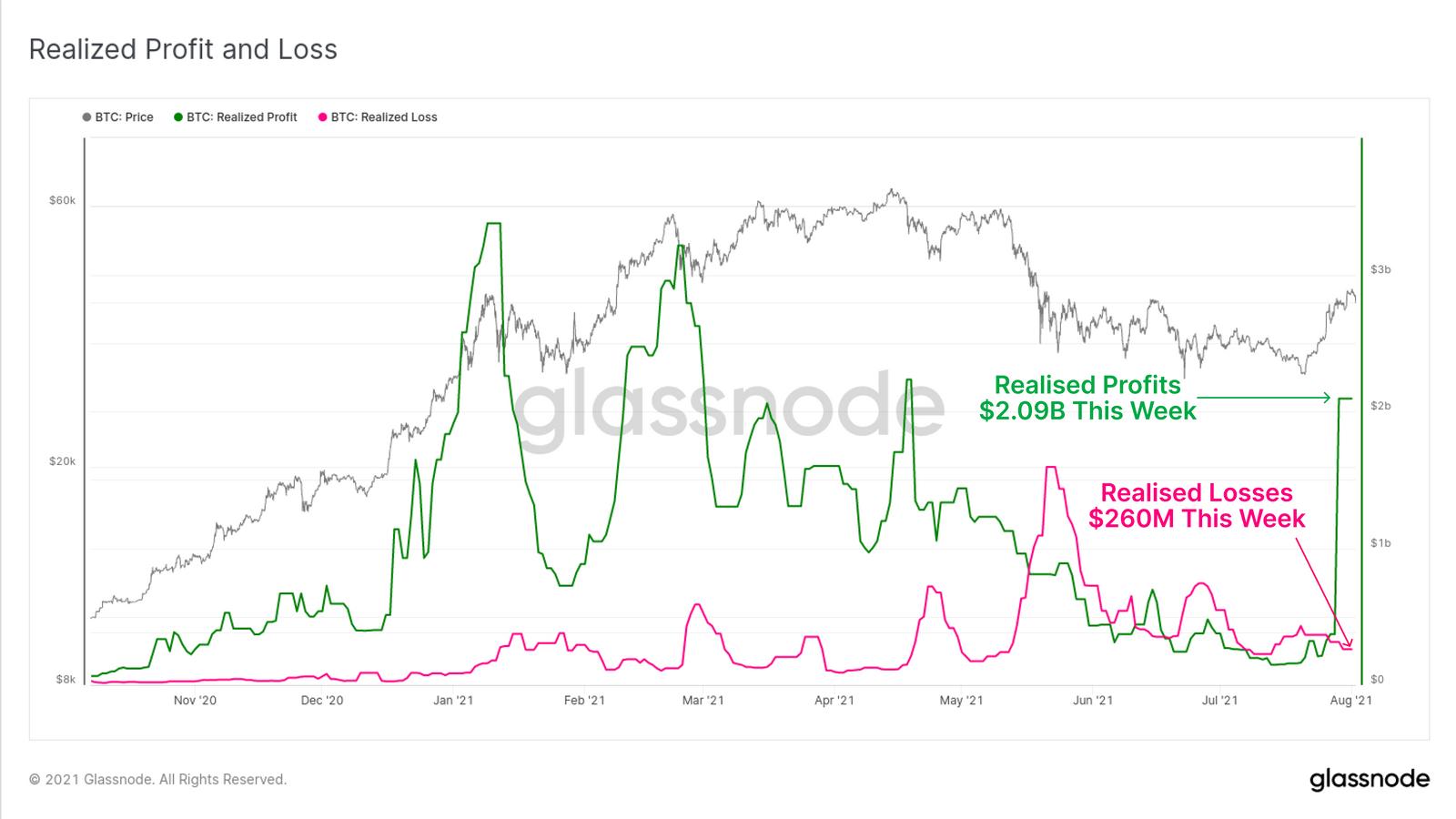Realisierter Gewinn und Verlust bei Bitcoin
