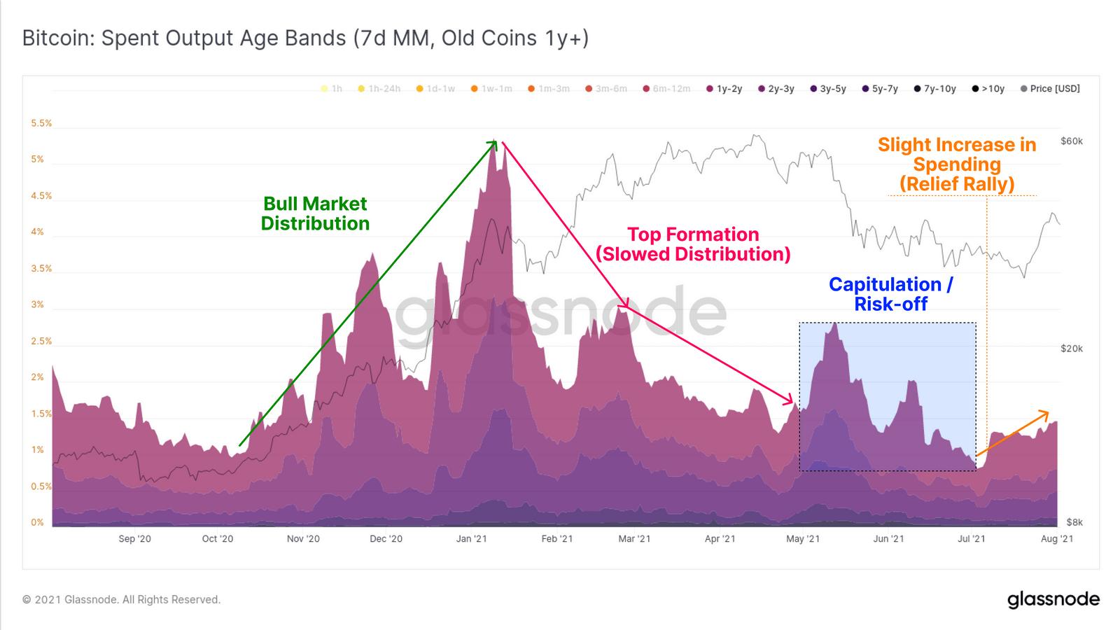 Bewegung älterer Bitcoin