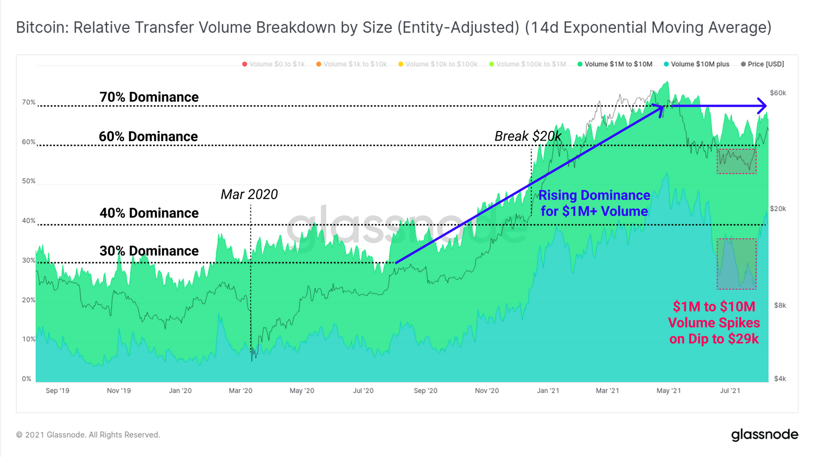 Dominanz von großem Transaktionsvolumen