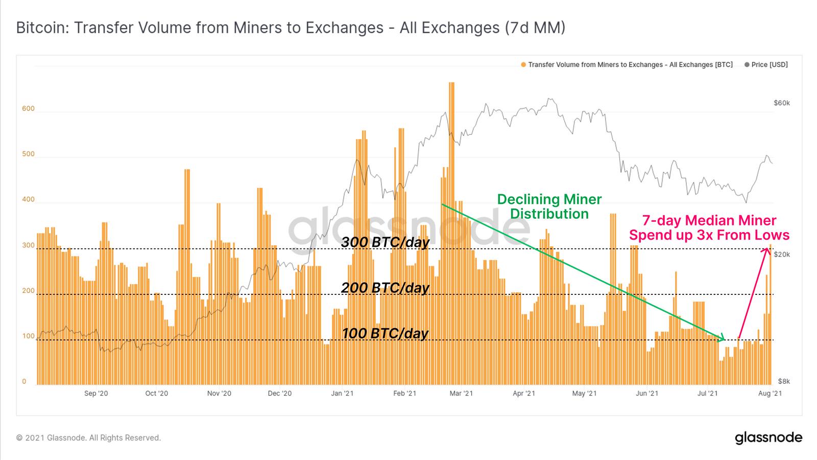 BTC-Miner Distribution zu Krypto Börsen