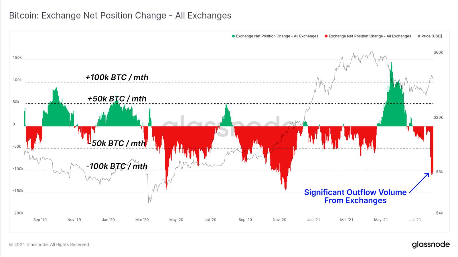 Fluss an BTC von und zu Krypto Börsen