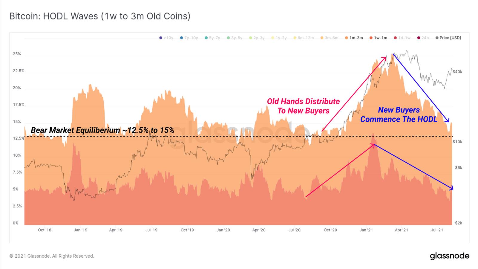HODL-Wellen für Bitcoin