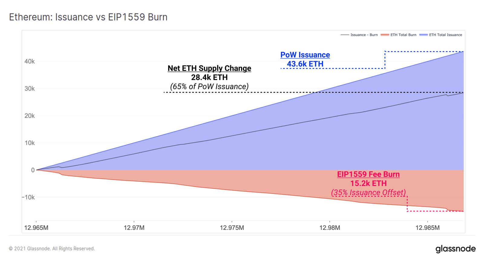 Neues Ether versus EIP-1559