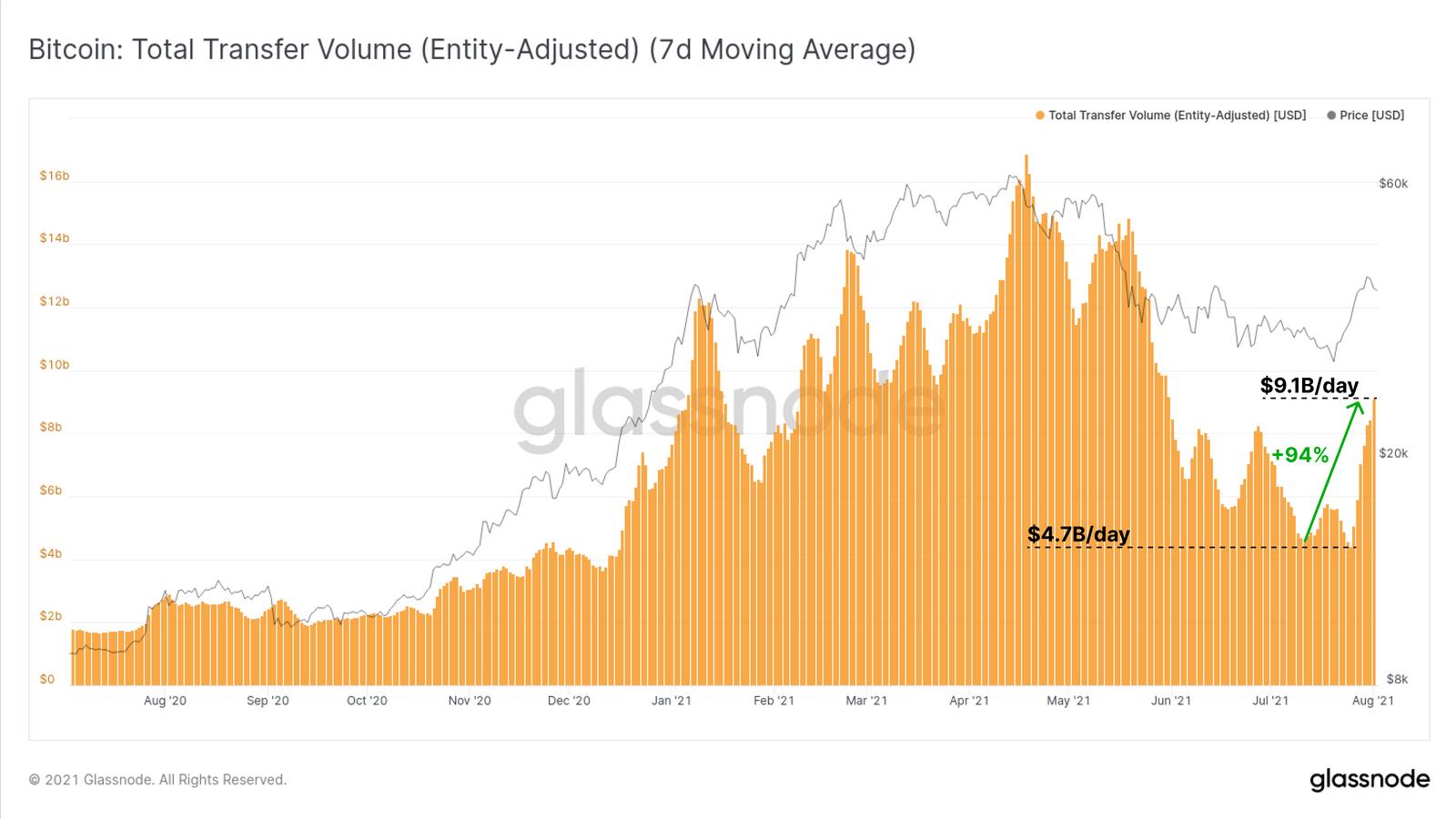 Transaktionsvolumen über das Bitcoin-Netzwerk