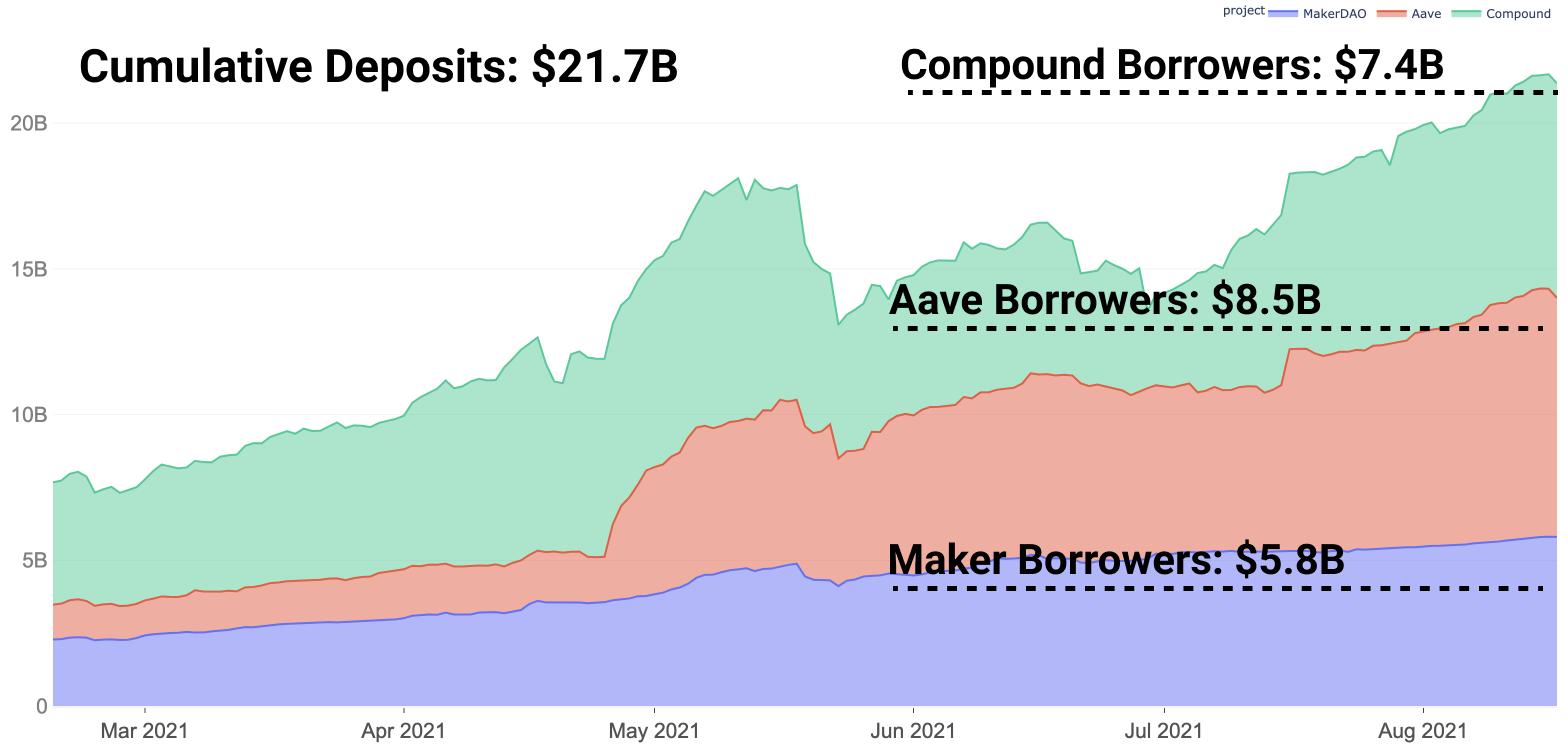 Gesamtwert an verliehenem Kapital auf Aave, Maker und Compound