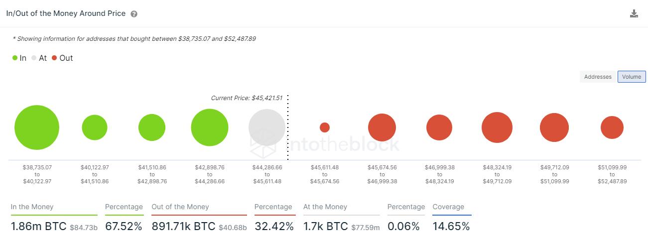 Kaufvolumen an BTC gemäß On-Chain Daten von IntoTheBlock