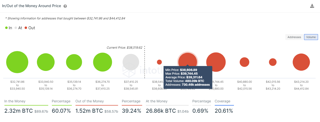 Kaufvolumen an BTC gemäß On-Chain Daten