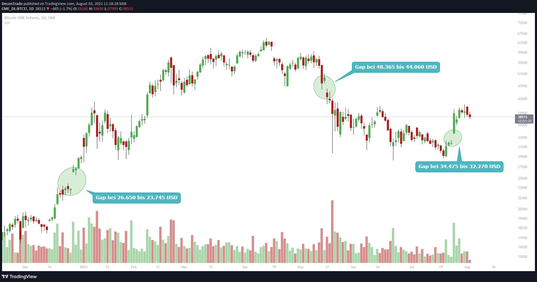 Bitcoin im Chart der Chicago Mercentile Exchange (CME)