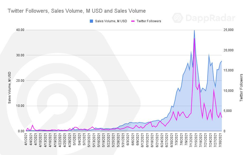 Social Media Reichweite und Verkaufsvolumen von Axis Infinity (AXS)