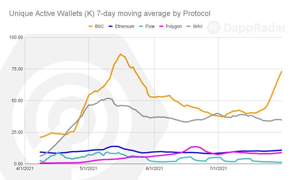 Aktive Wallets unterschiedlicher Blockchain-Ökosysteme in DeFi und NFT