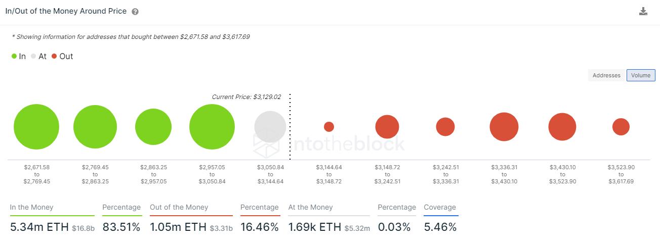 Kaufvolumen an ETH gemäß On-Chain Daten von IntoTheBlock