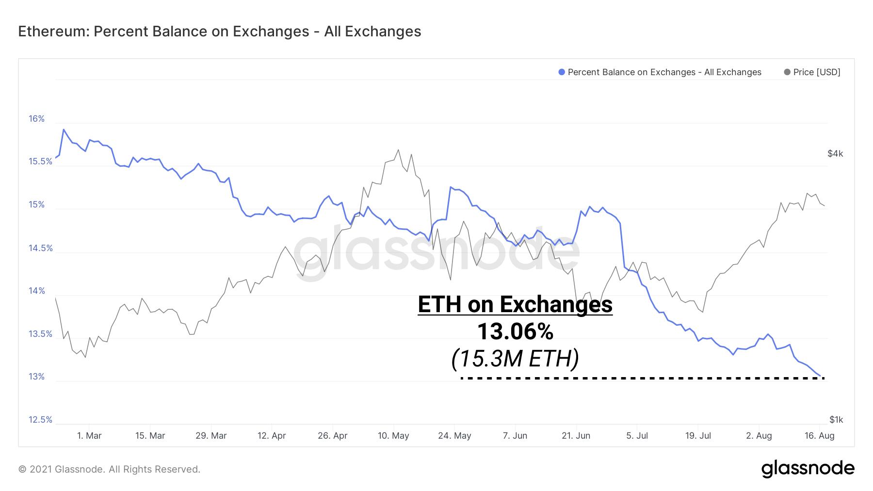 Gesamtmenge an Ethereum (ETH) auf Krypto Börsen