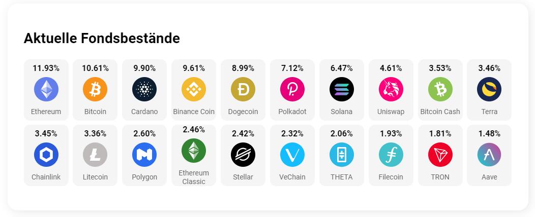 Aktuelle Fondsbestände des Crypto 20 Index von Invictus Capital
