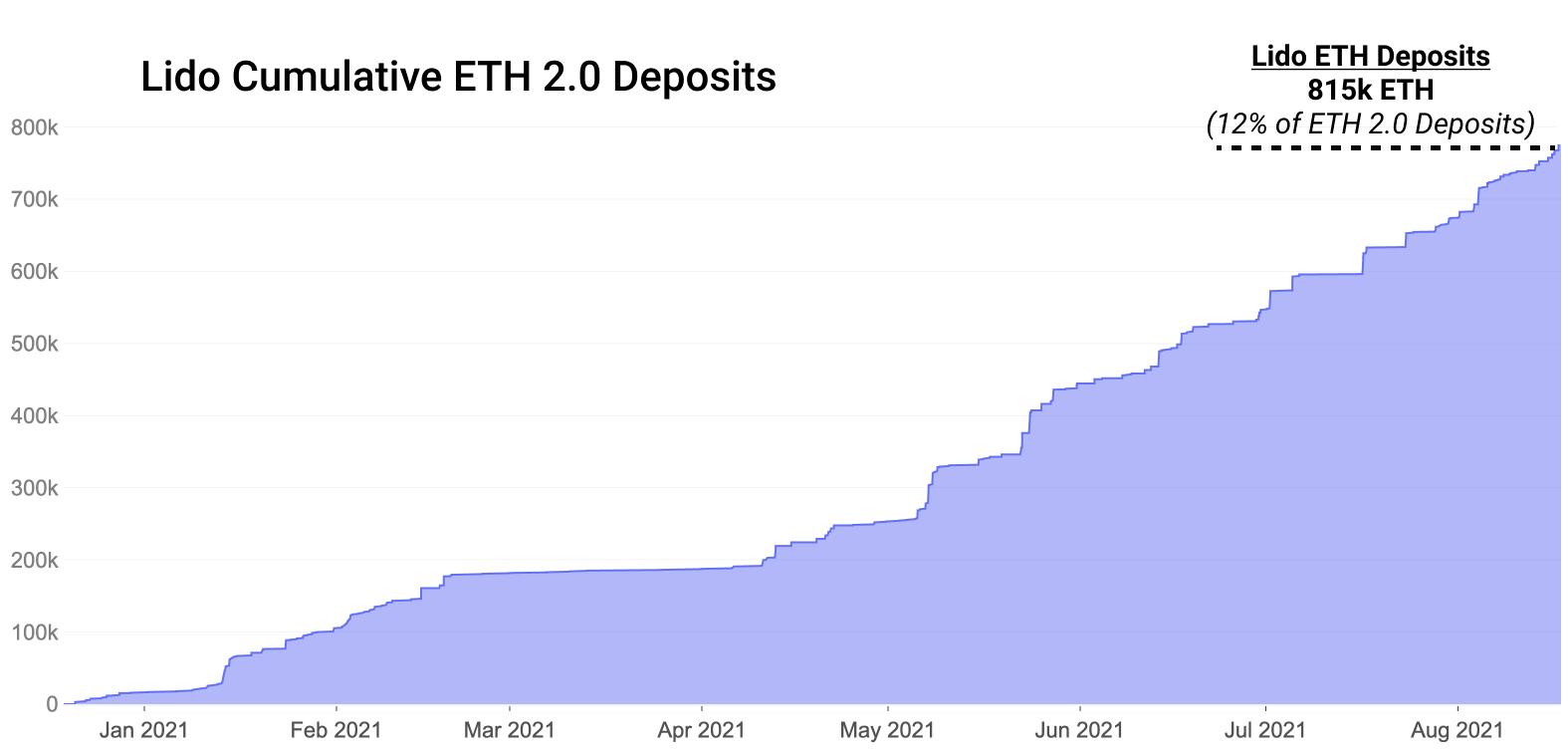 Gesamtmenge an Ether im ETH 2.0 Staking via Lido Finance