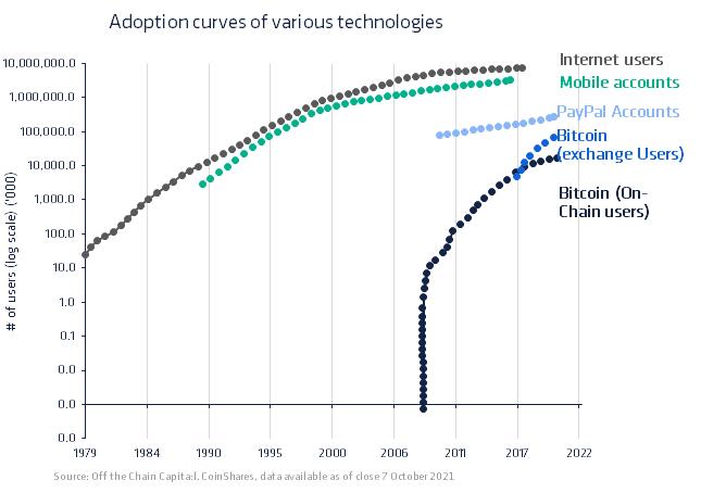Adoptionskurven verschiedener Technologien, inkl. Bitcoin
